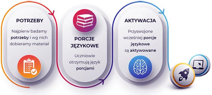 Metoda nauczania - kursy językowe dla firm